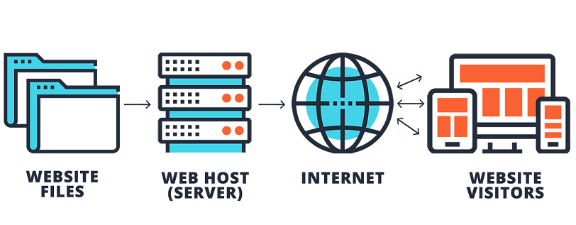 Web Hosting Indonesia Free SSl & SSD Storage